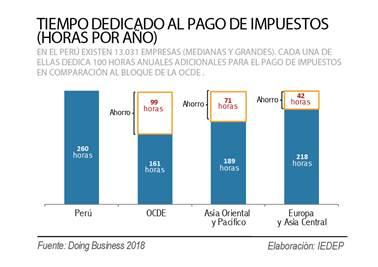 Las empresas peruanas invierten 260 horas por a o para - Tiempo en badalona por horas ...