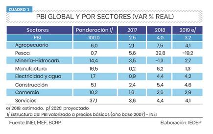 PBI global por sectores