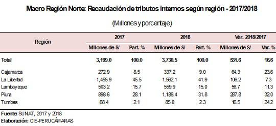 macro region norte recaudacion tributos