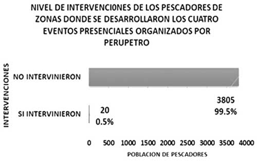 nivel intervenciones eventos perupetro